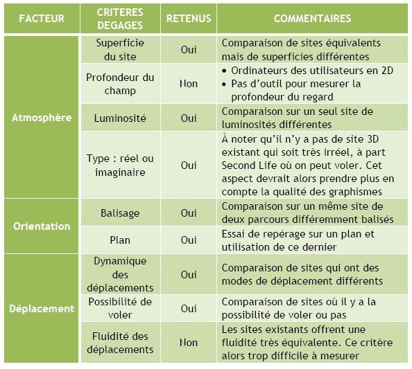 Tudiants projets loustic telecom bretagne - Grille d observation comportementale ...